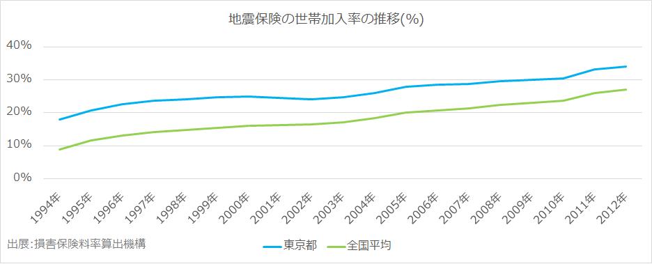 地震保険の世帯加入率の推移