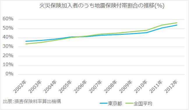 地震保険付帯割合の推移