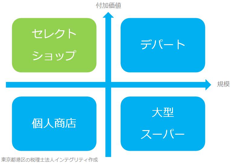 セレクトショップ型の東京都港区の税理士法人インテグリティです