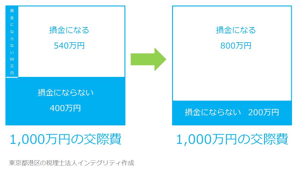 東京都港区の税理士法人インテグリティが作成した交際費の図