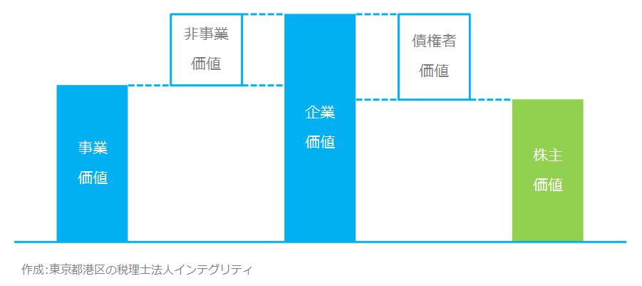 東京都港区の税理士法人インテグリティが作成した価値の図