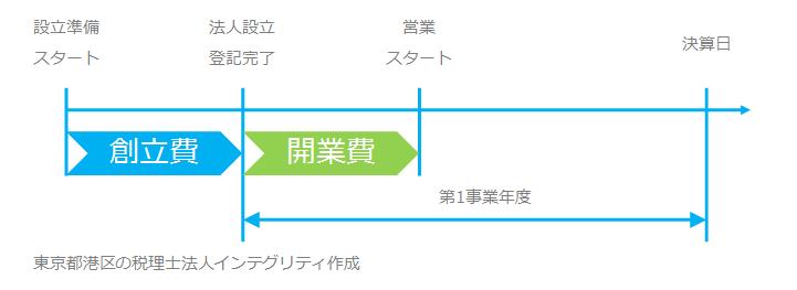 東京都港区の税理士法人インテグリティが作成した開業費の図