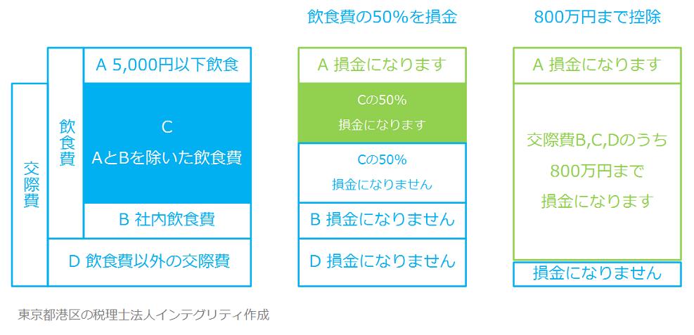 東京都港区の税理士法人インテグリティが作成した交際費飲食費の図