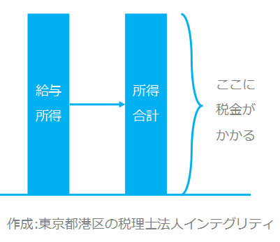 東京都港区の税理士法人インテグリティが作成した所得の図1