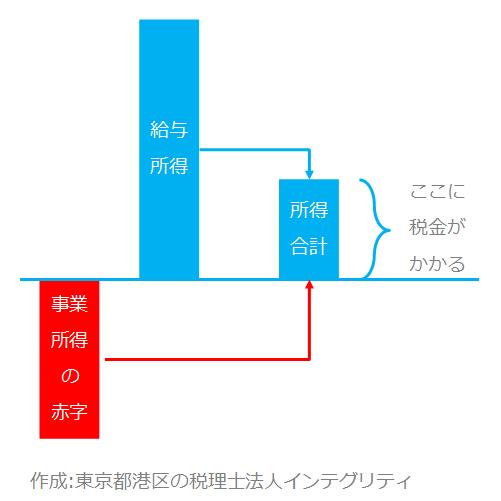 東京都港区の税理士法人インテグリティが作成した所得の図2