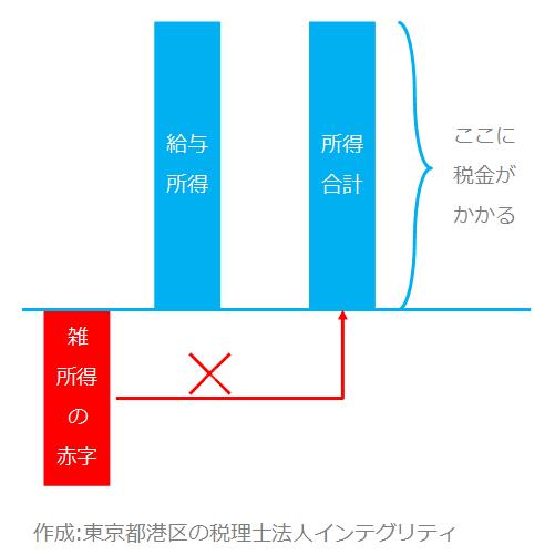 東京都港区の税理士法人インテグリティが作成した所得の図3