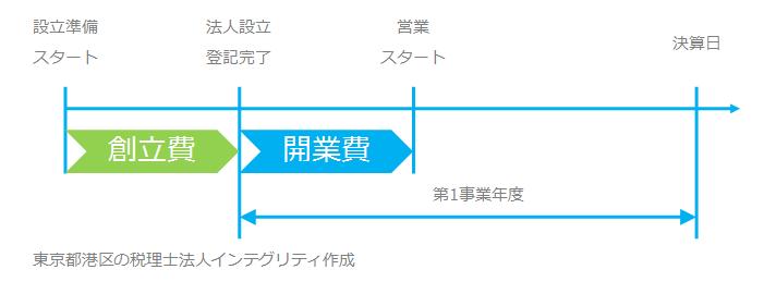 東京都港区の税理士法人インテグリティが作成した創立費の図