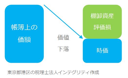 東京都港区の税理士法人インテグリティが作成した棚卸資産評価損の図