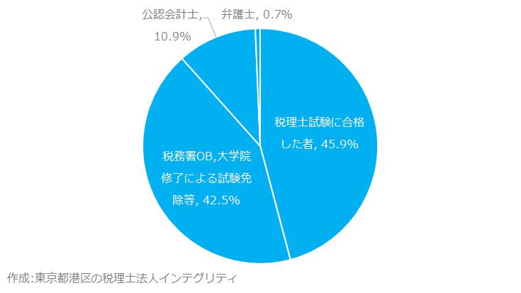 東京都港区の税理士法人インテグリティが作成した税理士種類別内訳