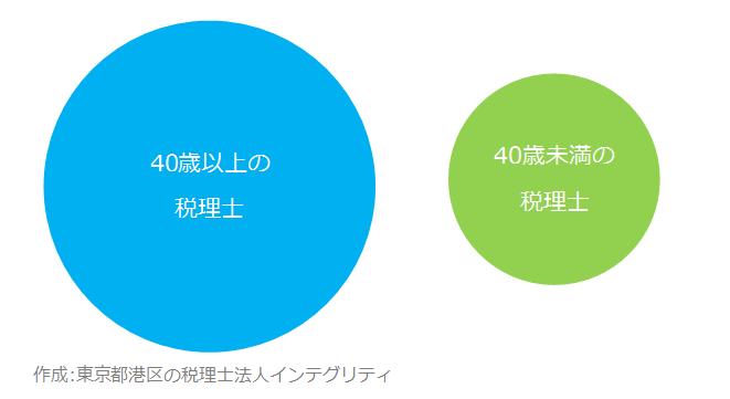 東京都港区の税理士法人インテグリティが作成したベン図1