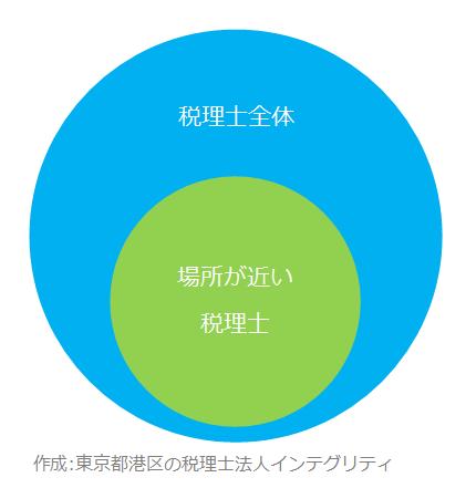 東京都港区の税理士法人インテグリティが作成したベン図2