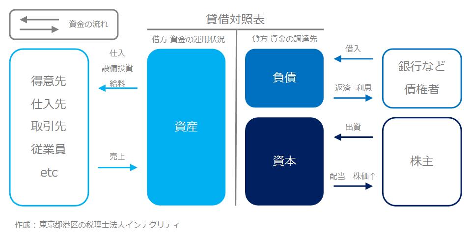 東京都港区の税理士法人インテグリティが作成した貸借対照表の図1