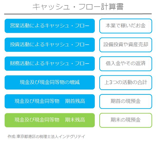 東京都港区の税理士法人インテグリティが作成したキャッシュ・フロー計算書の図1