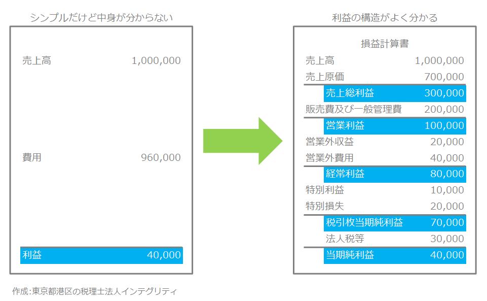 東京都港区の税理士法人インテグリティが作成した損益計算書の図1