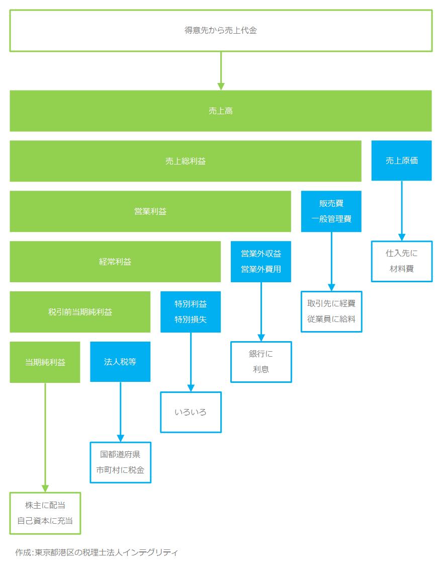 東京都港区の税理士法人インテグリティが作成した損益計算書の図2