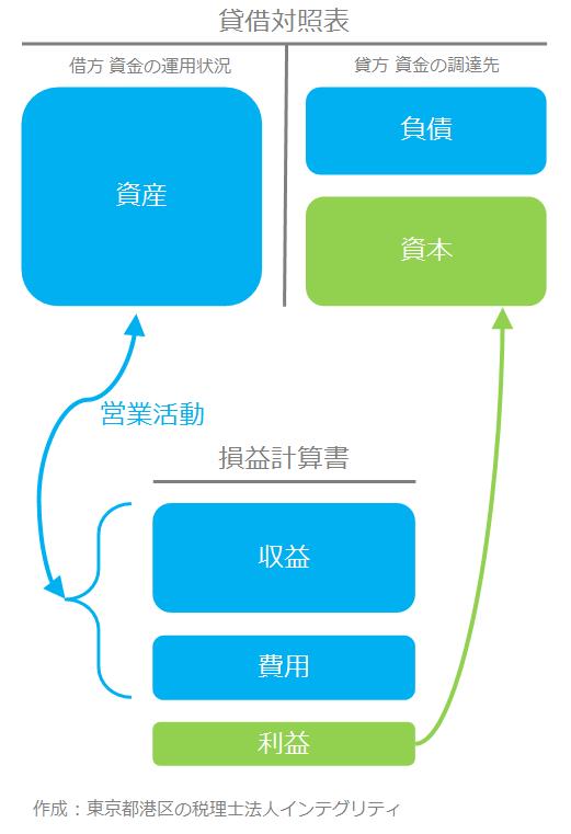 東京都港区の税理士法人インテグリティが作成した損益計算書の図3
