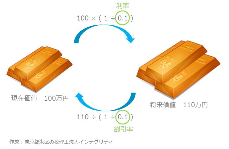 東京都港区の税理士法人インテグリティが作成した現在価値の図