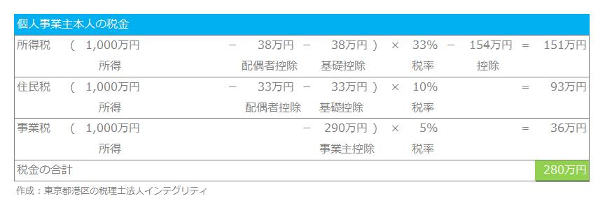 東京都港区の税理士法人インテグリティが作成した青色事業専従者給与の図1
