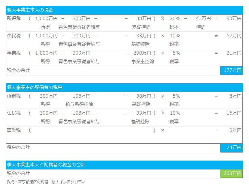 東京都港区の税理士法人インテグリティが作成した青色事業専従者給与の図2