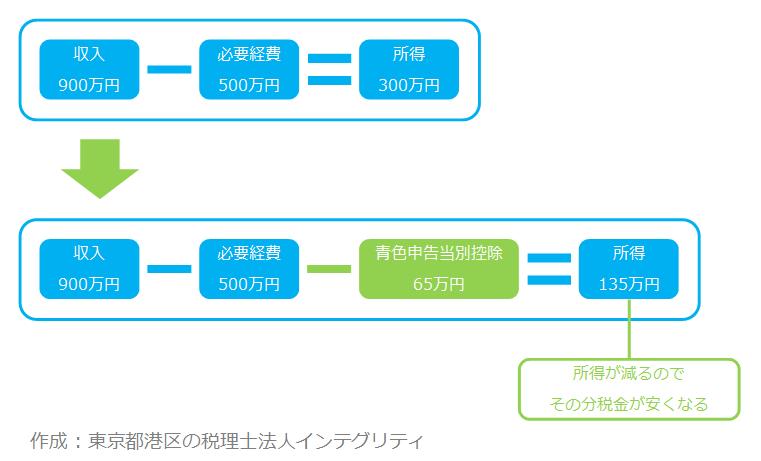 東京都港区の税理士法人インテグリティが作成した青色申告特別控除の図