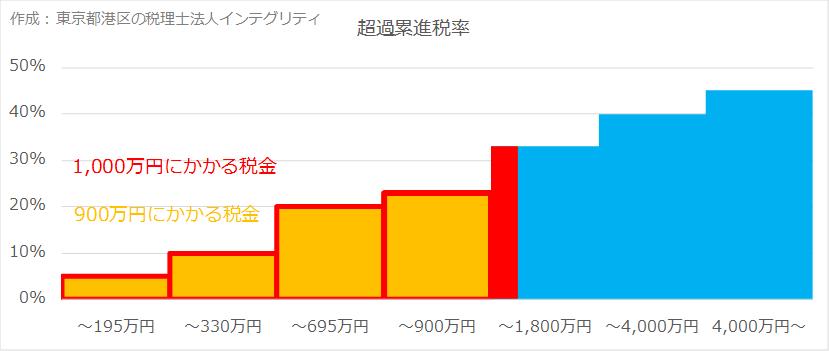 東京都港区の税理士法人インテグリティが作成した超過累進税率の図