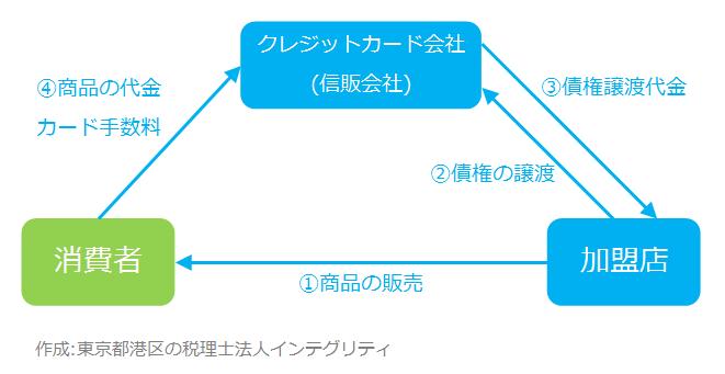 東京都港区の税理士法人インテグリティが作成したクレジットカードの図2
