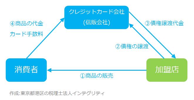 東京都港区の税理士法人インテグリティが作成したクレジットカードの流れ図