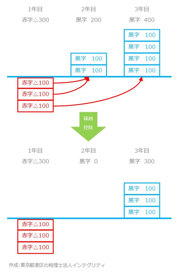 東京都港区の税理士法人インテグリティが作成した純損失の繰越控除の図1