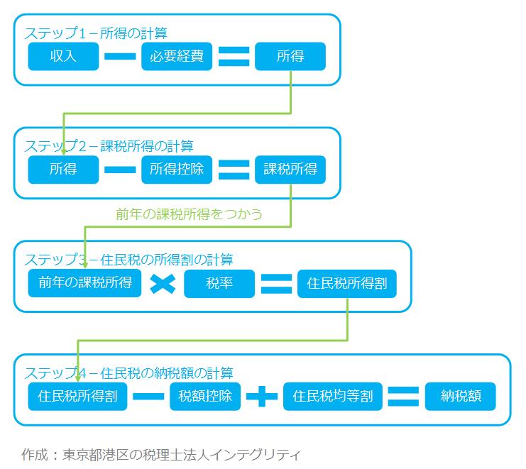 東京都港区の税理士法人インテグリティが作成した住民税計算の図