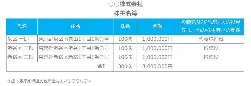 東京都港区の税理士法人インテグリティが作成した株主名簿
