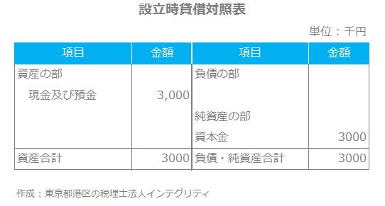 東京都港区の税理士法人インテグリティが作成した設立時貸借対照表