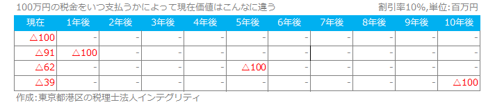東京都港区の税理士法人インテグリティが作成した節税現在価値の図