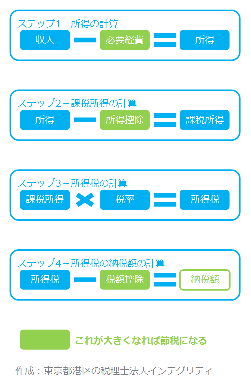 東京都港区の税理士法人インテグリティが作成した所得税計算の図2