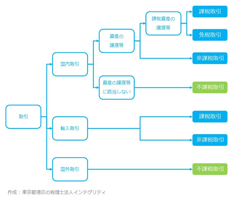 東京都港区の税理士法人インテグリティが作成した不課税取引の図