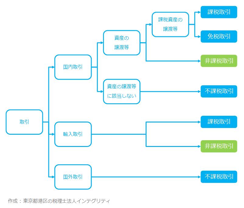 東京都港区の税理士法人インテグリティが作成した非課税取引の図