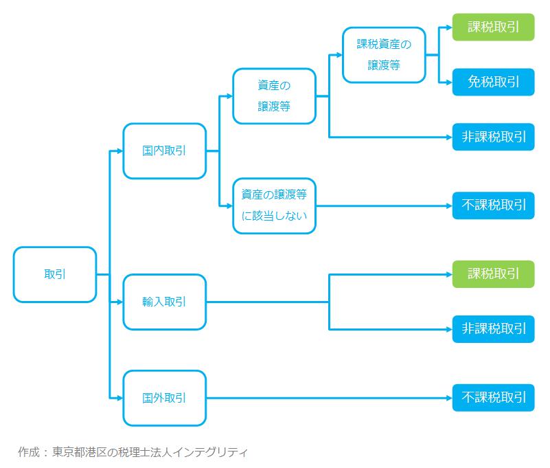 東京都港区の税理士法人インテグリティが作成した課税取引の図