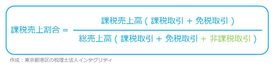 東京都港区の税理士法人インテグリティが作成した課税売上割合の図