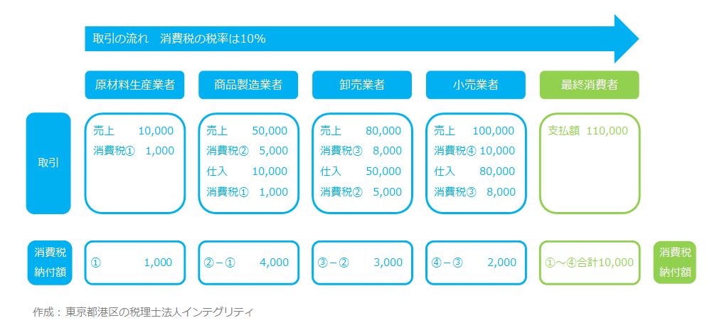 東京都港区の税理士法人インテグリティが作成した消費税の基本の図