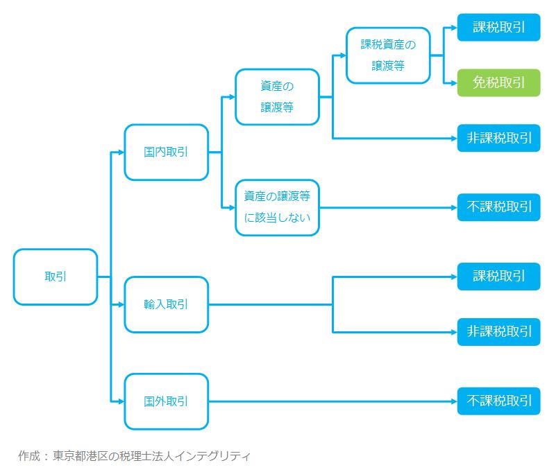 東京都港区の税理士法人インテグリティが作成した免税取引の図