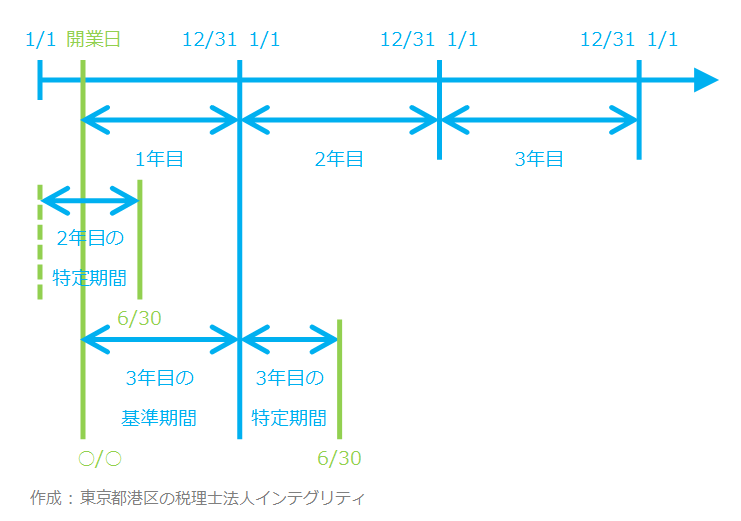 東京都港区の税理士法人インテグリティが作成した基準期間と特定期間の図-1
