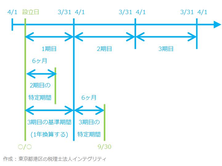 東京都港区の税理士法人インテグリティが作成した基準期間と特定期間の図-2