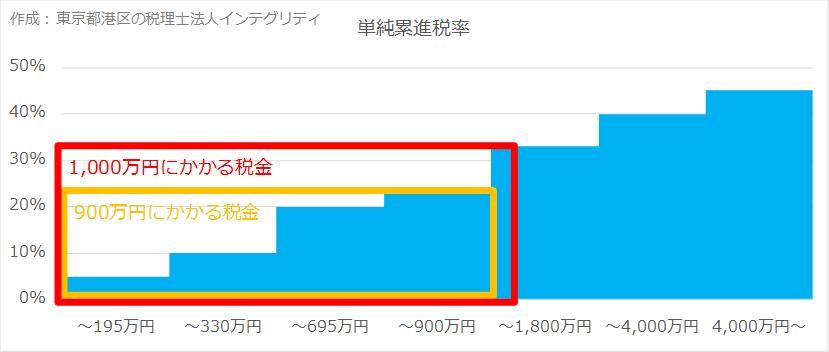 東京都港区の税理士法人インテグリティが作成した単純累進税率の図