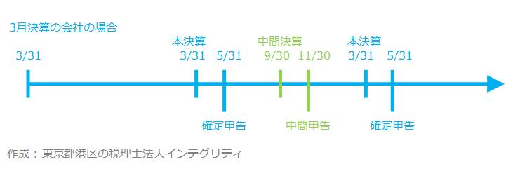 東京都港区の税理士法人インテグリティが作成した中間申告の図1