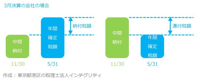 東京都港区の税理士法人インテグリティが作成した中間申告の図2