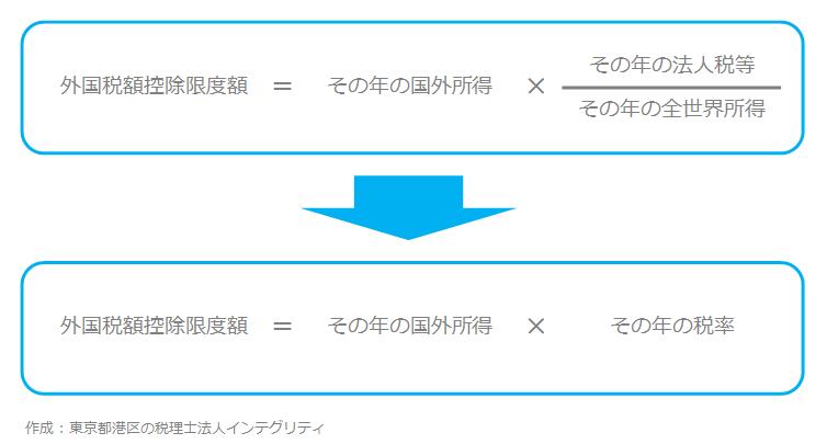 東京都港区の税理士法人インテグリティが作成した外国税額控除限度額2