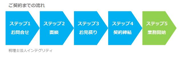 東京都港区の税理士法人インテグリティのご契約までの流れ