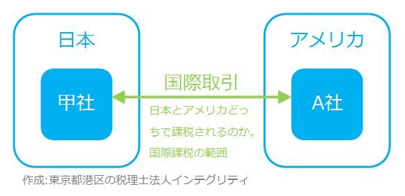 東京都港区の税理士法人インテグリティが作成した国際課税の範囲1