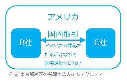 東京都港区の税理士法人インテグリティが作成した国際課税の範囲2