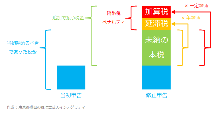 東京都港区の税理士法人インテグリティが作成した附帯税の図