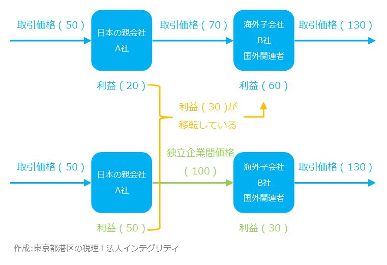 東京都港区の税理士法人インテグリティが作成した移転価格税制